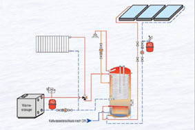 Zonneboiler en warmtepomp
